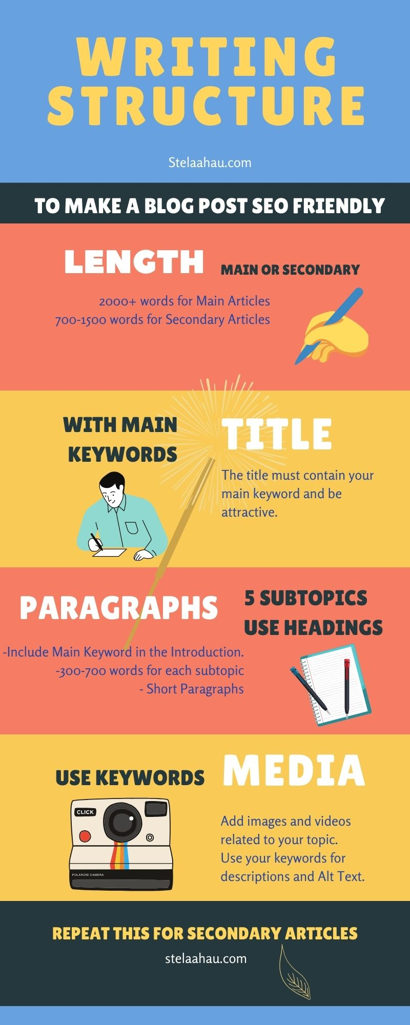 writing structure to make a blog post SEO friendly